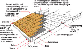 Modified Bitumen Roofing Installation Instructions Shingle